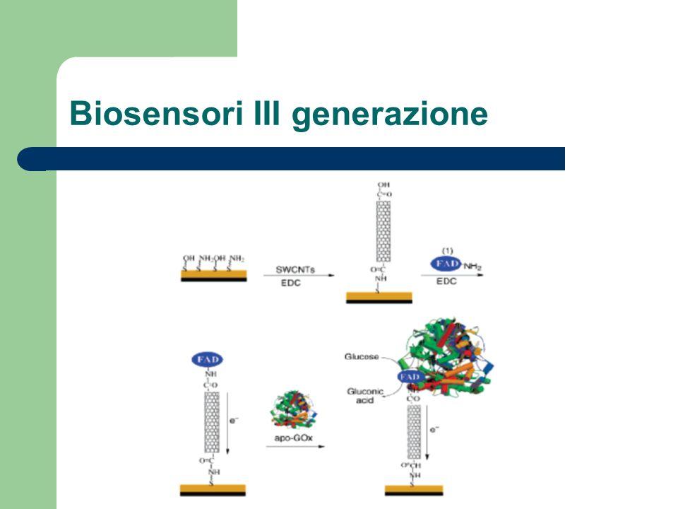 Biosensori III generazione