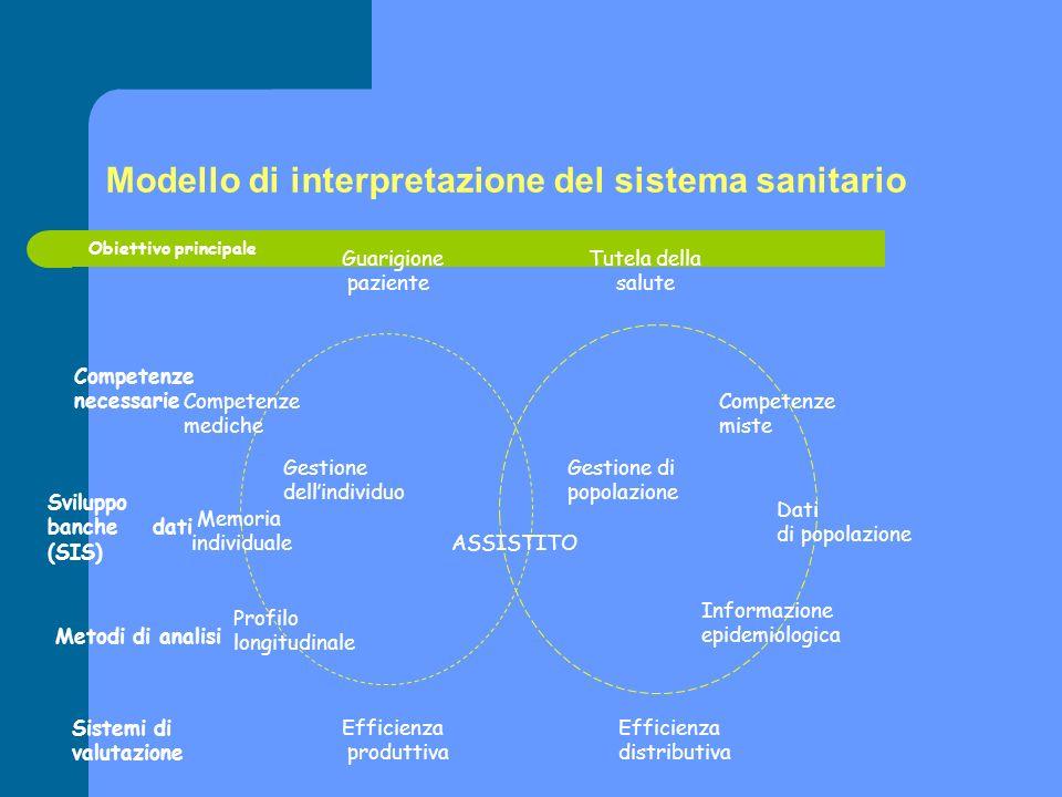 Modello di interpretazione del sistema sanitario
