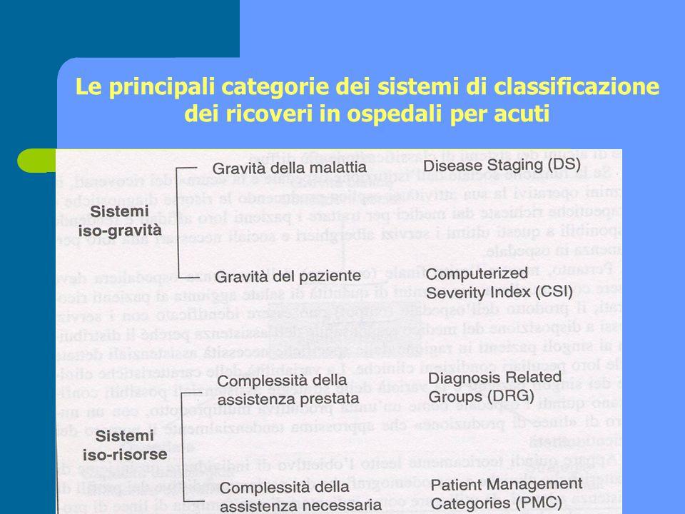 Le principali categorie dei sistemi di classificazione dei ricoveri in ospedali per acuti