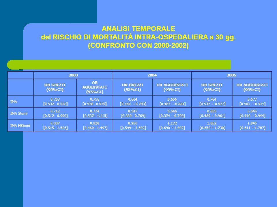 ANALISI TEMPORALE del RISCHIO DI MORTALITÀ INTRA-OSPEDALIERA a 30 gg. (CONFRONTO CON 2000-2002) 2003.