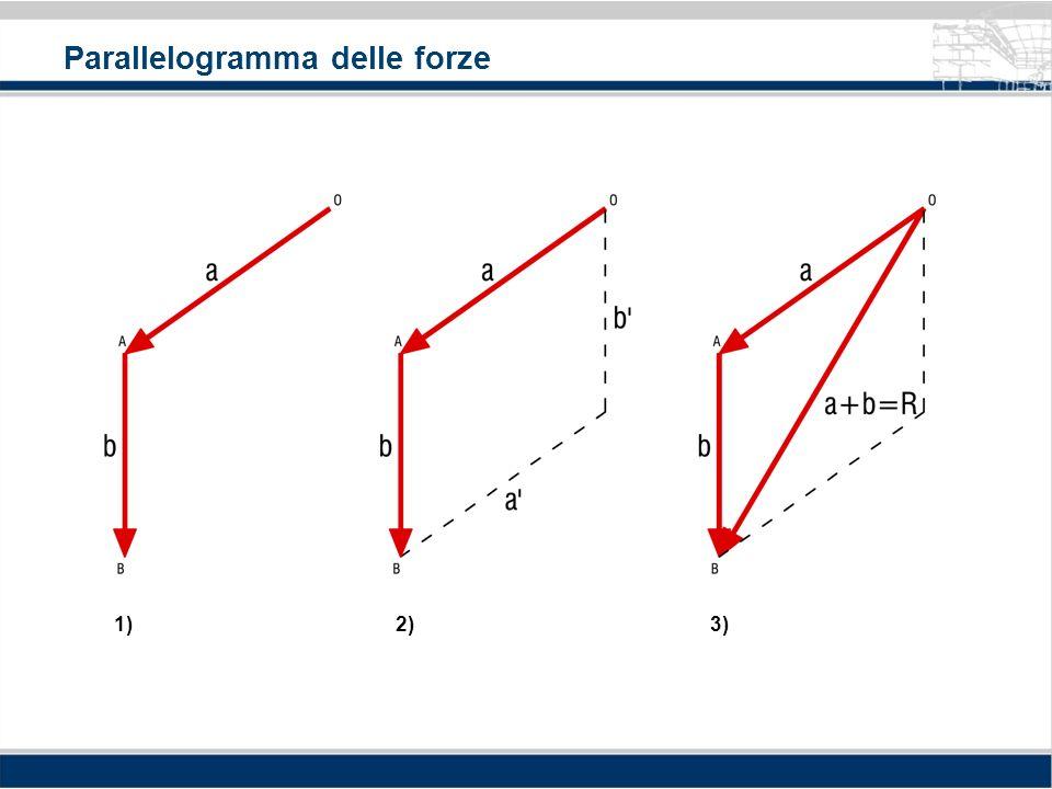 Parallelogramma delle forze