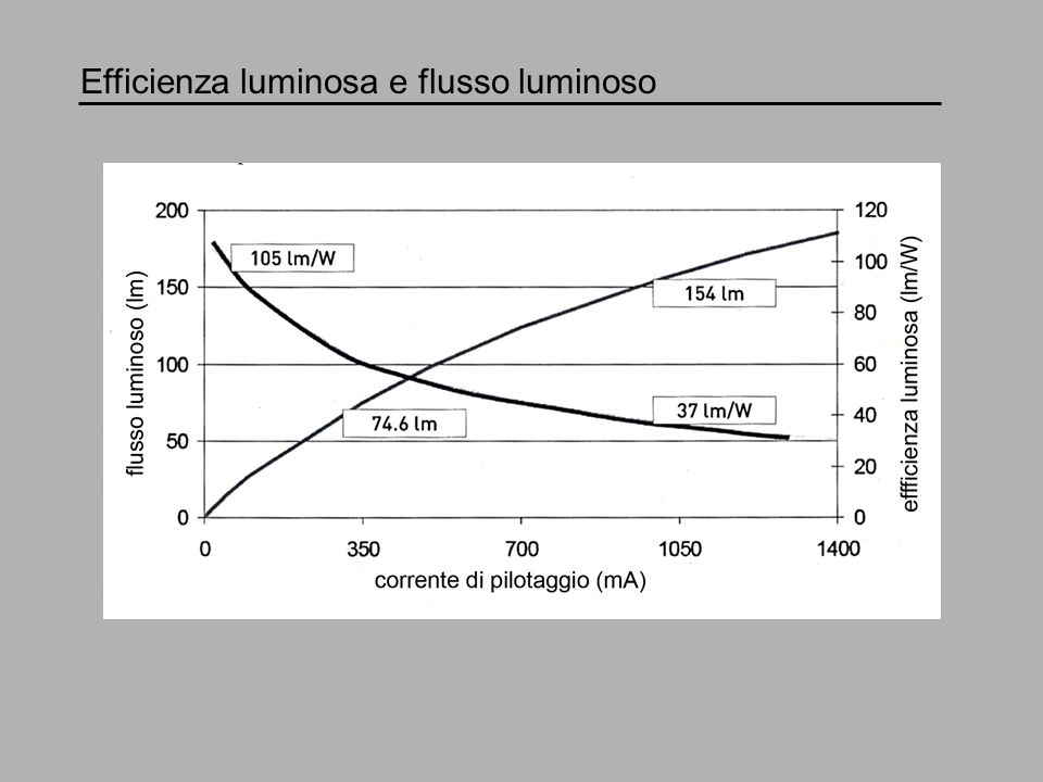 Efficienza luminosa e flusso luminoso