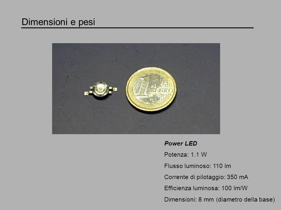 Dimensioni e pesi Power LED Potenza: 1.1 W Flusso luminoso: 110 lm