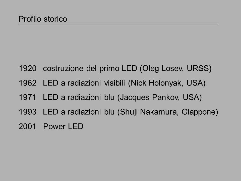 Profilo storico costruzione del primo LED (Oleg Losev, URSS) LED a radiazioni visibili (Nick Holonyak, USA)