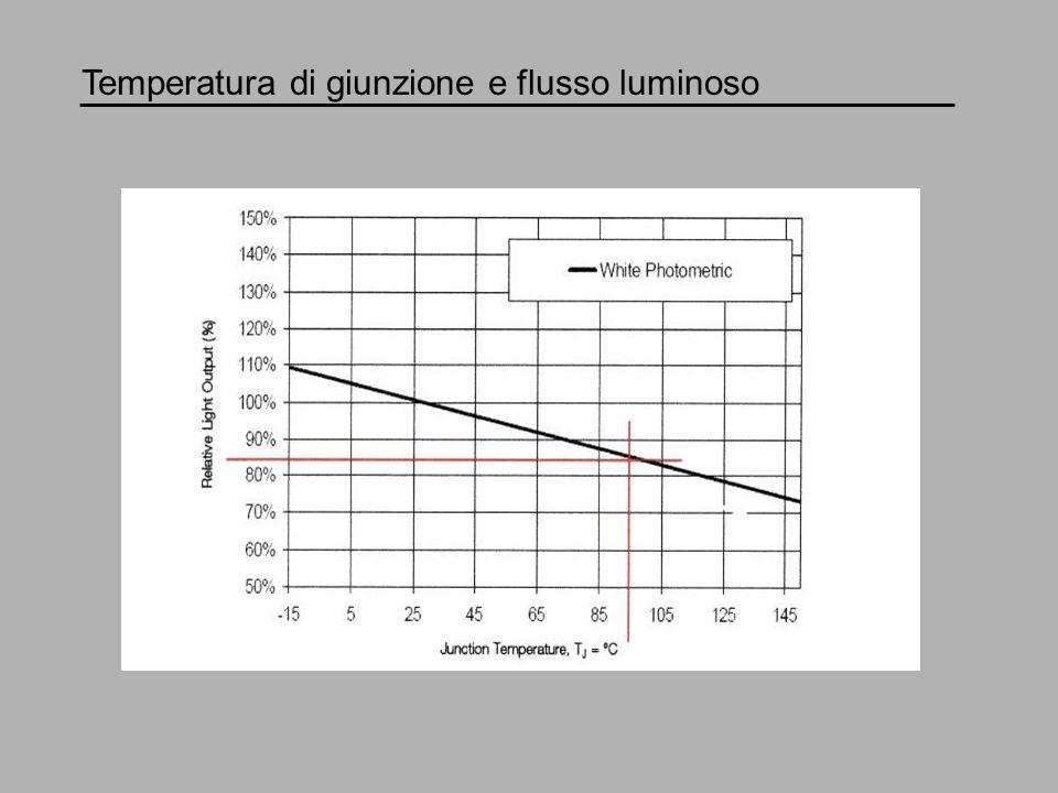 Temperatura di giunzione e flusso luminoso