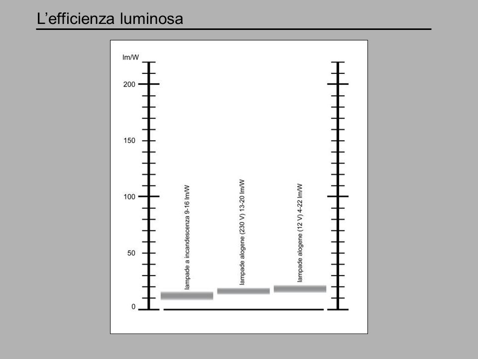 L'efficienza luminosa