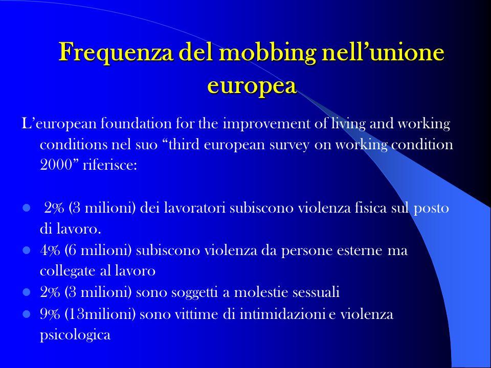 Frequenza del mobbing nell'unione europea