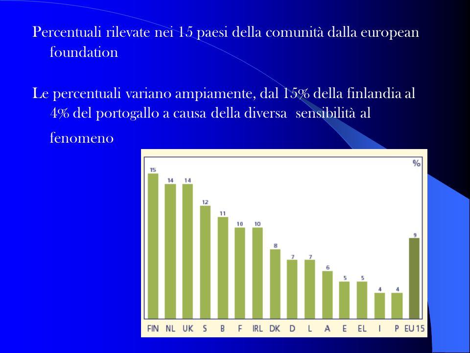 Percentuali rilevate nei 15 paesi della comunità dalla european foundation