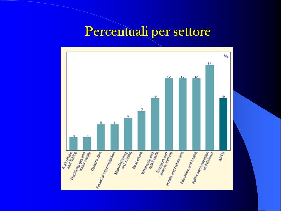 Percentuali per settore