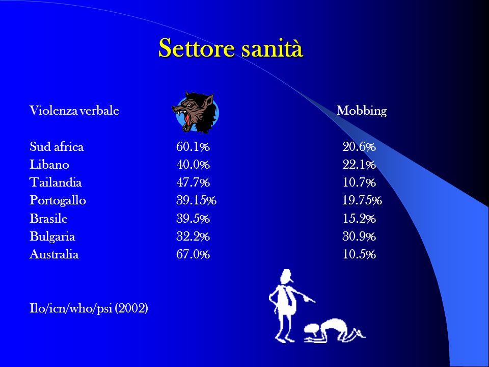 Settore sanità Violenza verbale Mobbing Sud africa 60.1% 20.6%