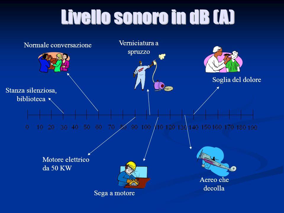Livello sonoro in dB (A)