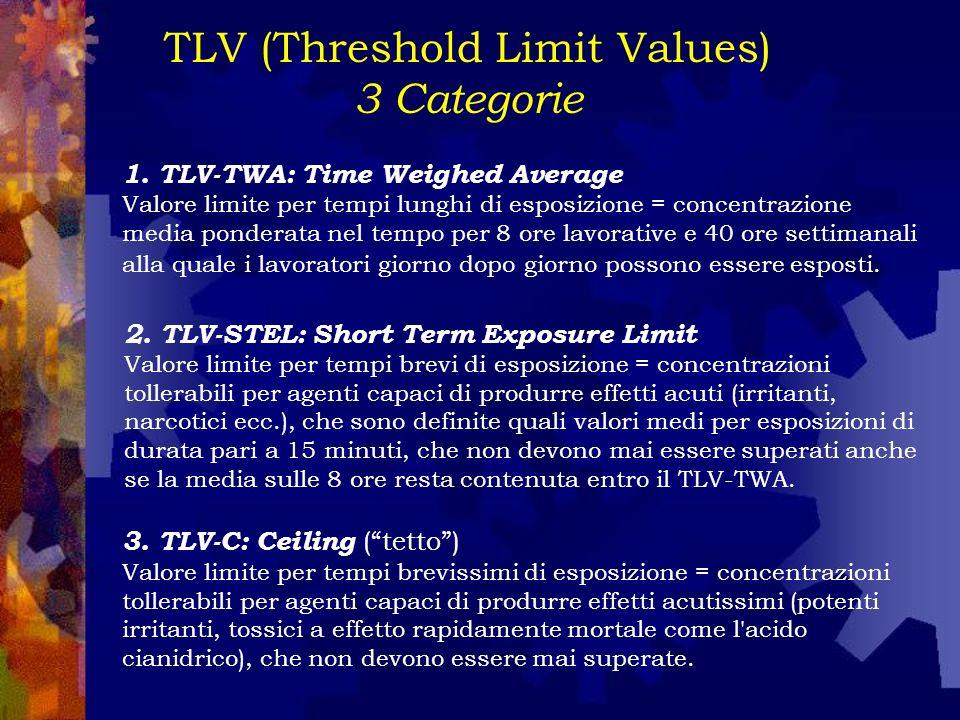 TLV (Threshold Limit Values)