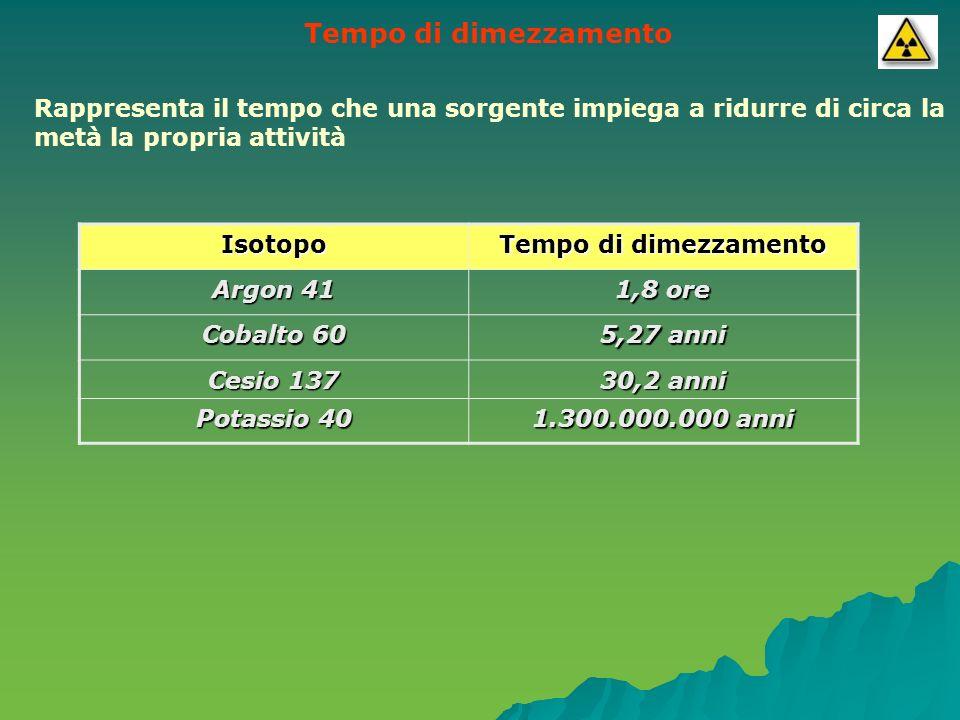 Tempo di dimezzamento Rappresenta il tempo che una sorgente impiega a ridurre di circa la metà la propria attività.