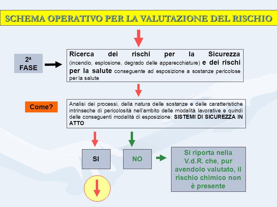 SCHEMA OPERATIVO PER LA VALUTAZIONE DEL RISCHIO