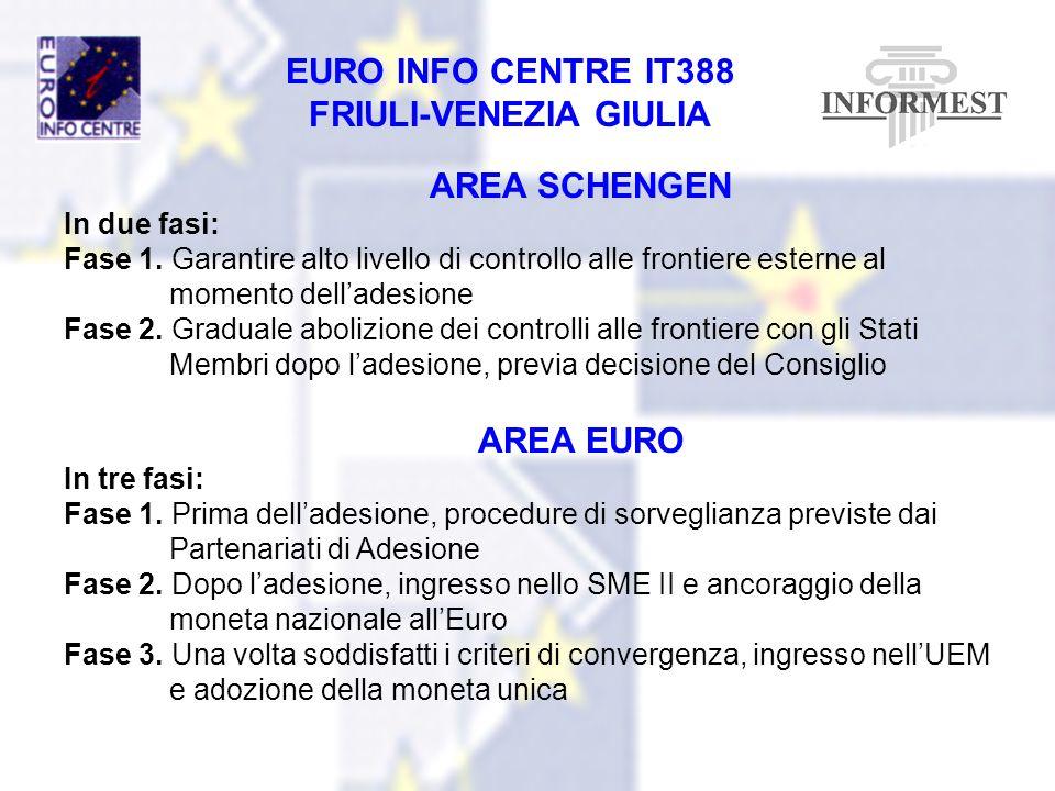 AREA SCHENGEN AREA EURO