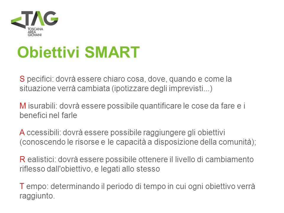 Obiettivi SMART S pecifici: dovrà essere chiaro cosa, dove, quando e come la situazione verrà cambiata (ipotizzare degli imprevisti...)