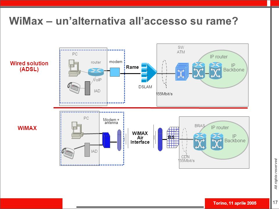 WiMax – un'alternativa all'accesso su rame
