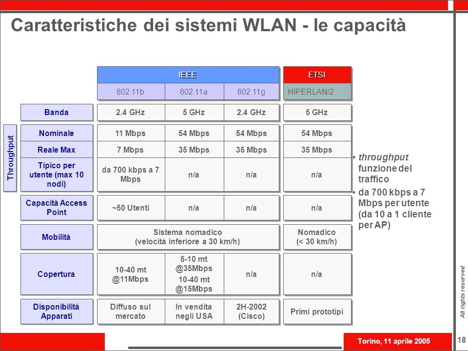 Caratteristiche dei sistemi WLAN - le capacità