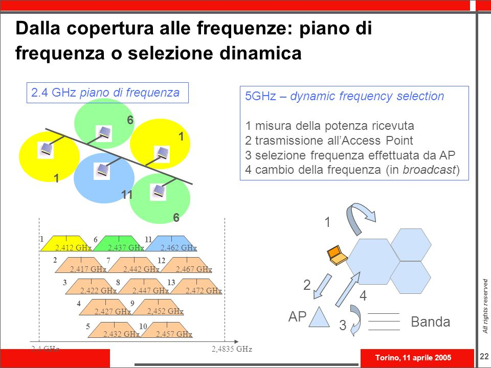 Dalla copertura alle frequenze: piano di frequenza o selezione dinamica