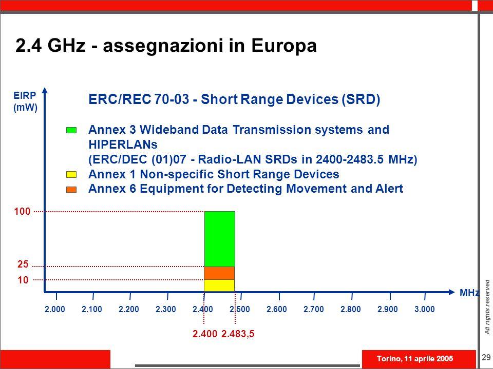 2.4 GHz - assegnazioni in Europa