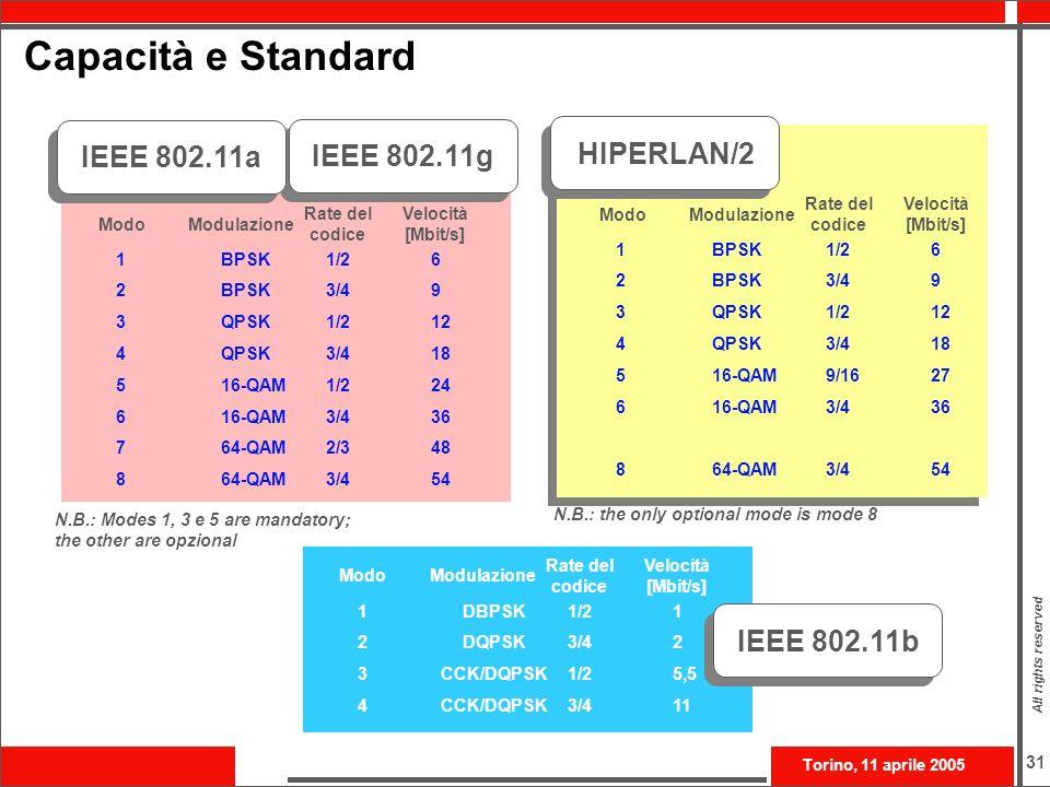 Capacità e Standard IEEE 802.11a IEEE 802.11g HIPERLAN/2 IEEE 802.11b