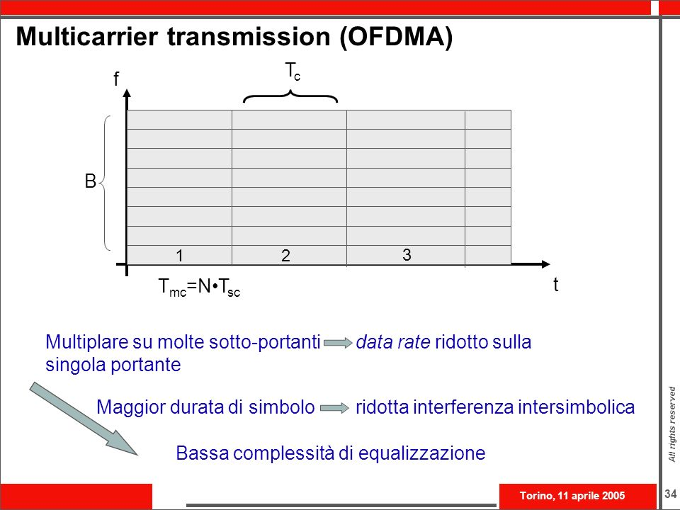 Multicarrier transmission (OFDMA)
