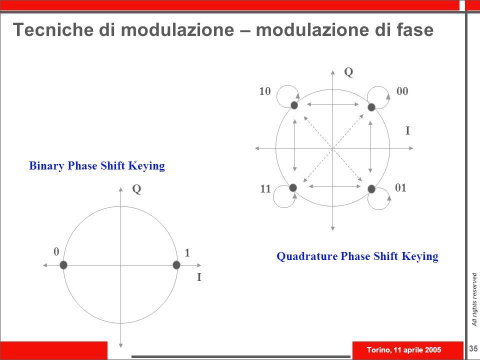 Tecniche di modulazione – modulazione di fase