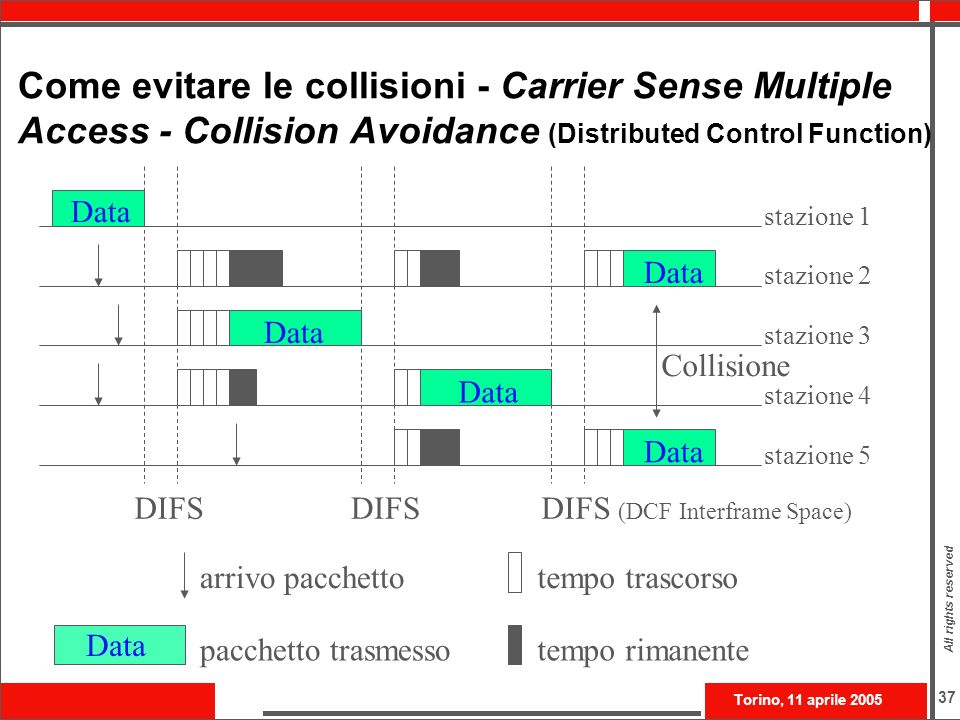 Come evitare le collisioni - Carrier Sense Multiple Access - Collision Avoidance (Distributed Control Function)