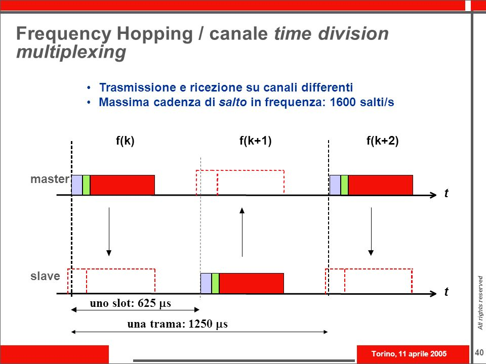 Frequency Hopping / canale time division multiplexing