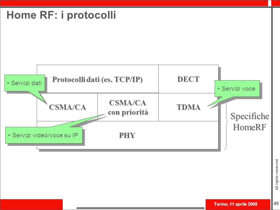 Home RF: i protocolli Specifiche HomeRF CSMA/CA