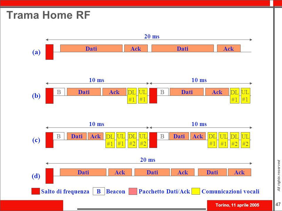 Trama Home RF (a) (b) (c) (d) 20 ms Dati Ack Dati Ack 10 ms 10 ms B