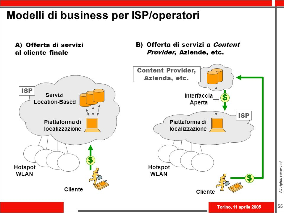 Modelli di business per ISP/operatori