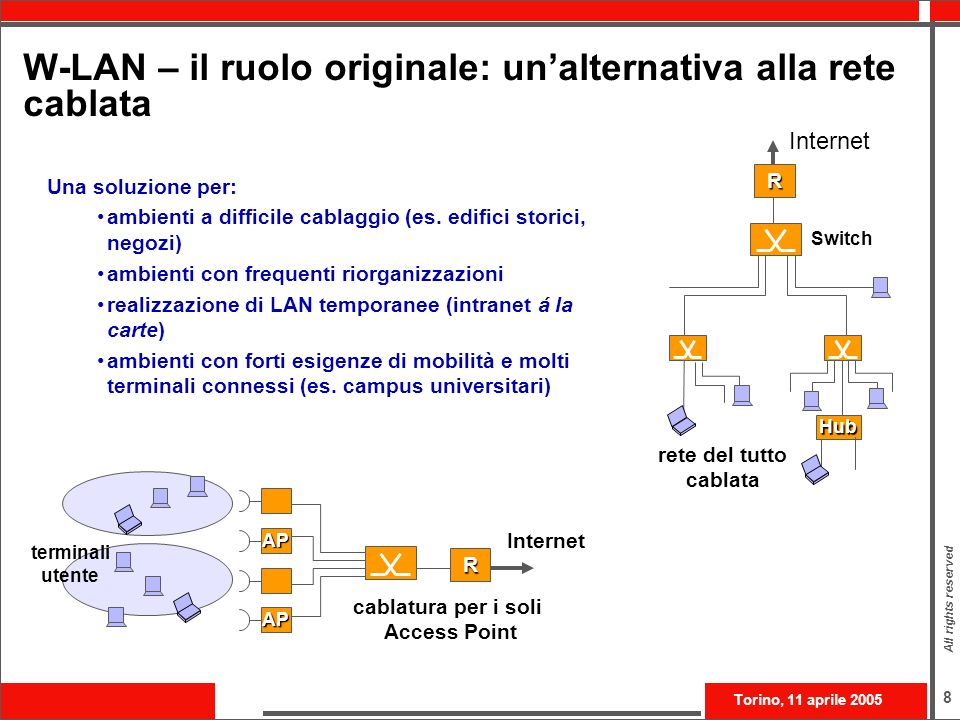 W-LAN – il ruolo originale: un'alternativa alla rete cablata