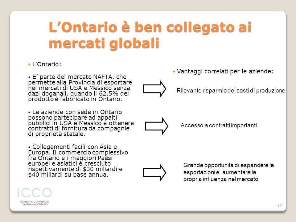 L'Ontario è ben collegato ai mercati globali