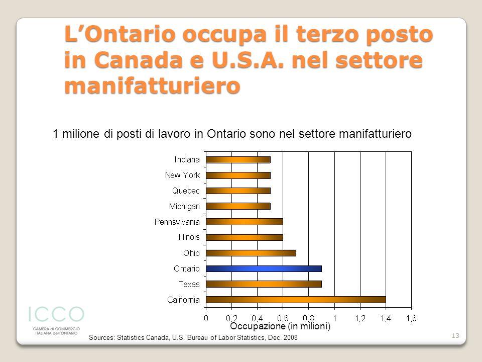 L'Ontario occupa il terzo posto in Canada e U. S. A