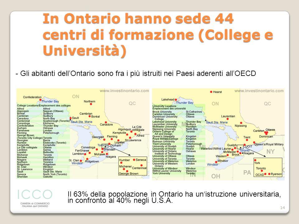In Ontario hanno sede 44 centri di formazione (College e Università)