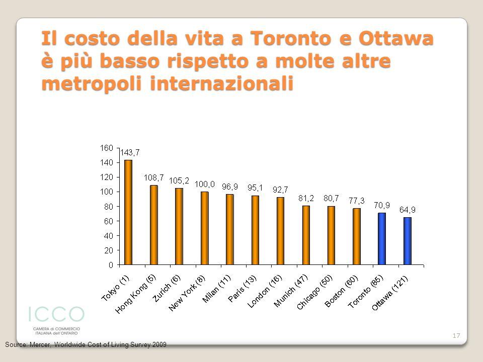 Il costo della vita a Toronto e Ottawa è più basso rispetto a molte altre metropoli internazionali