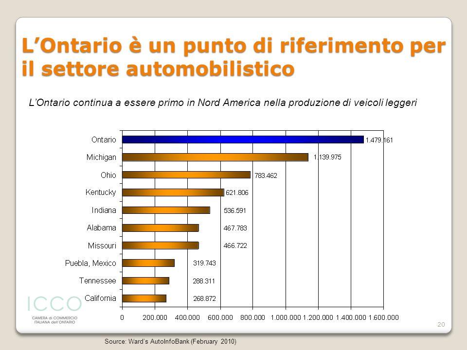 L'Ontario è un punto di riferimento per il settore automobilistico