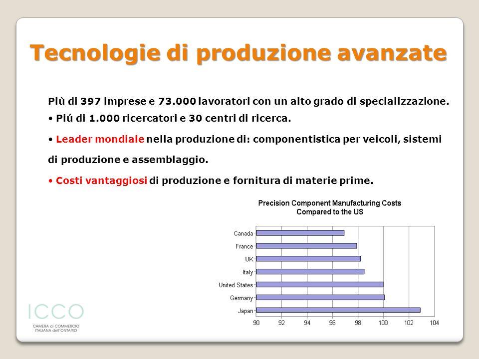 Tecnologie di produzione avanzate