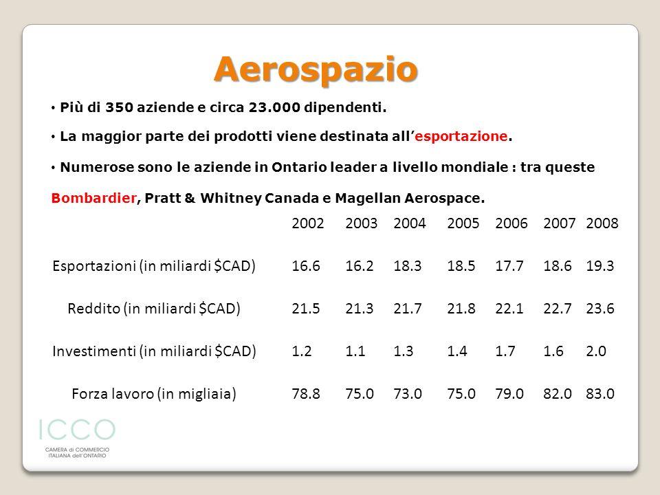 Aerospazio Più di 350 aziende e circa 23.000 dipendenti. La maggior parte dei prodotti viene destinata all'esportazione.