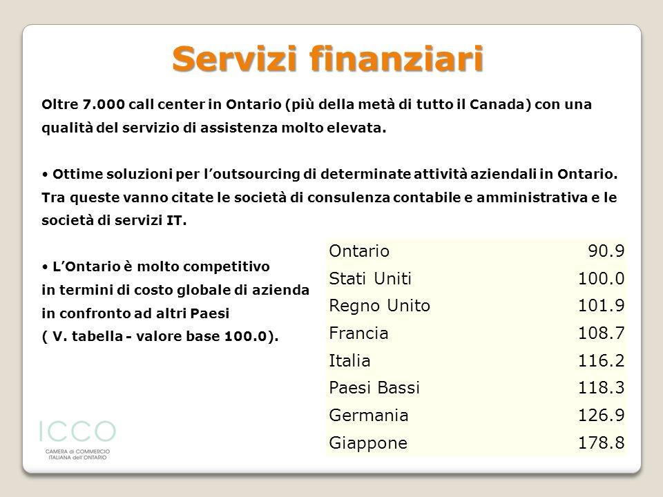 Servizi finanziari Ontario 90.9 Stati Uniti 100.0 Regno Unito 101.9