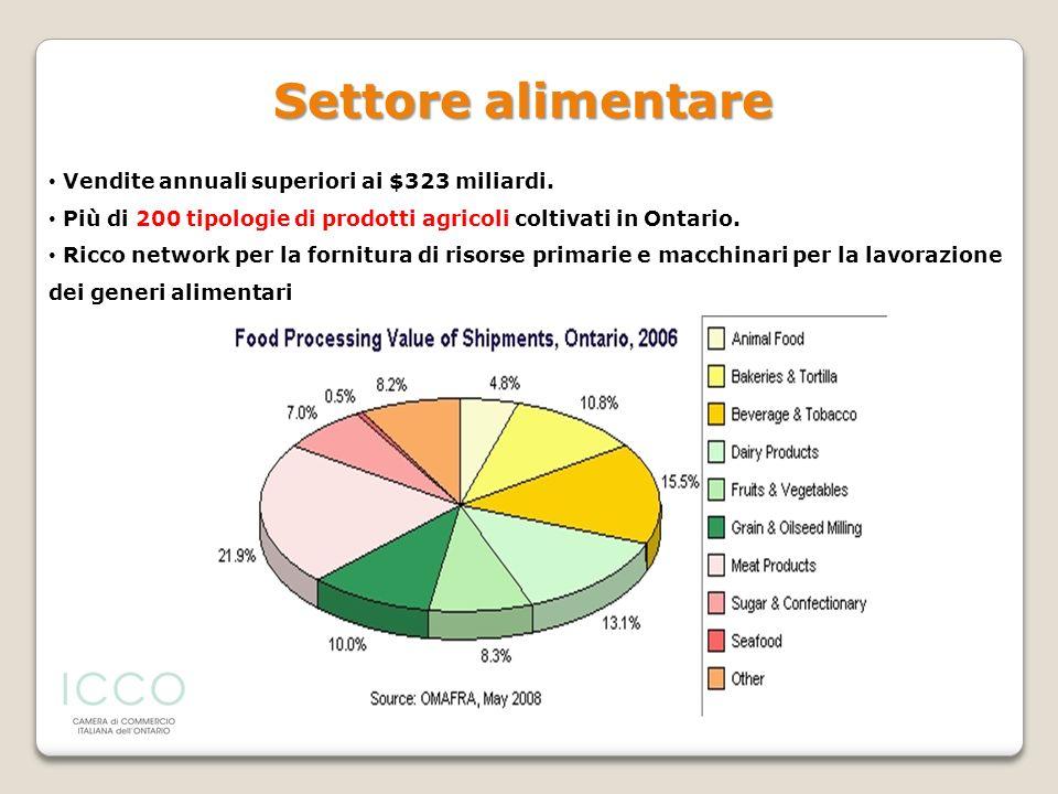 Settore alimentare Vendite annuali superiori ai $323 miliardi.