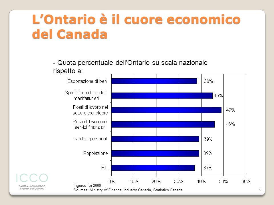 L'Ontario è il cuore economico del Canada