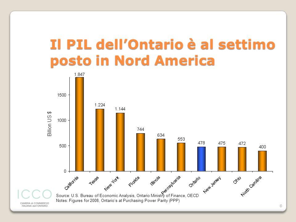 Il PIL dell'Ontario è al settimo posto in Nord America