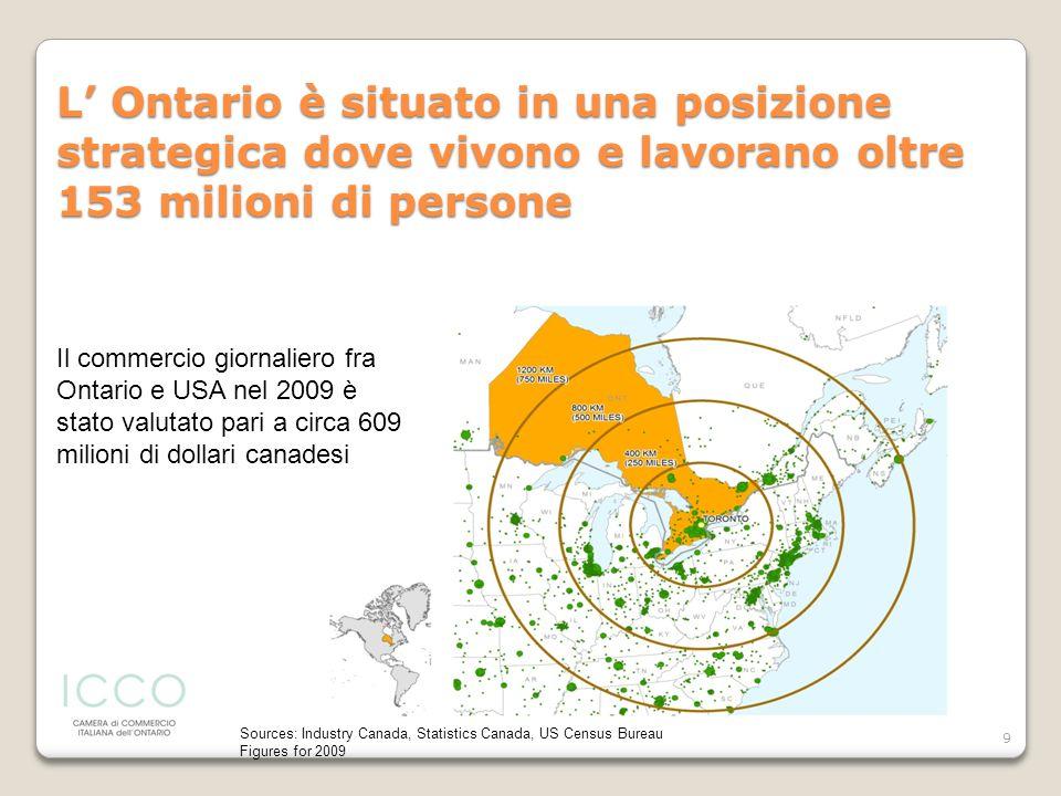 L' Ontario è situato in una posizione strategica dove vivono e lavorano oltre 153 milioni di persone