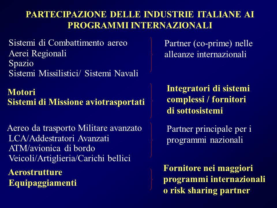 PARTECIPAZIONE DELLE INDUSTRIE ITALIANE AI PROGRAMMI INTERNAZIONALI