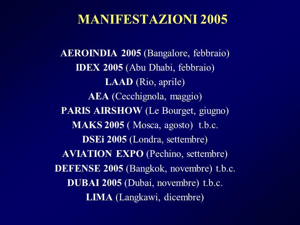 MANIFESTAZIONI 2005 AEROINDIA 2005 (Bangalore, febbraio)