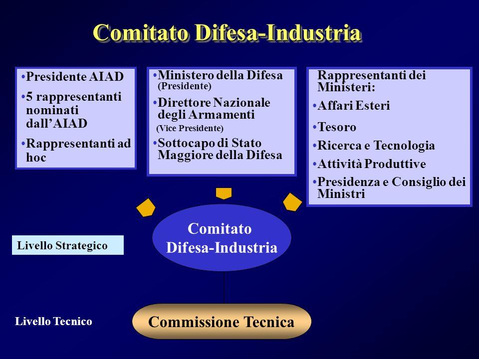 Comitato Difesa-Industria