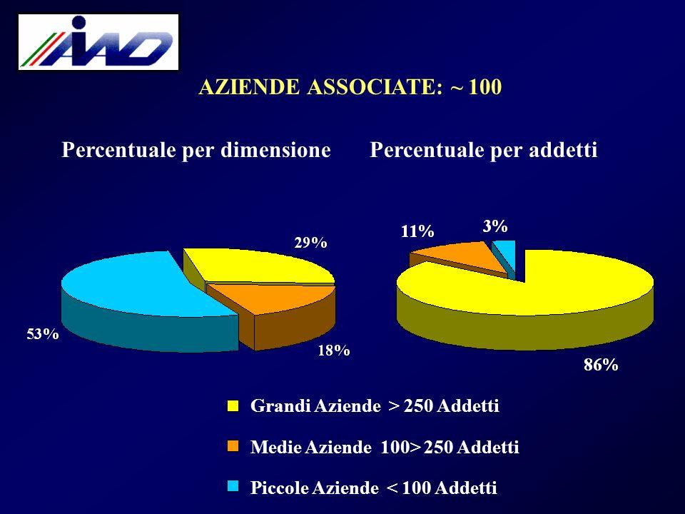 AZIENDE ASSOCIATE: ~ 100 Percentuale per dimensione. Percentuale per addetti. Grandi Aziende > 250 Addetti.
