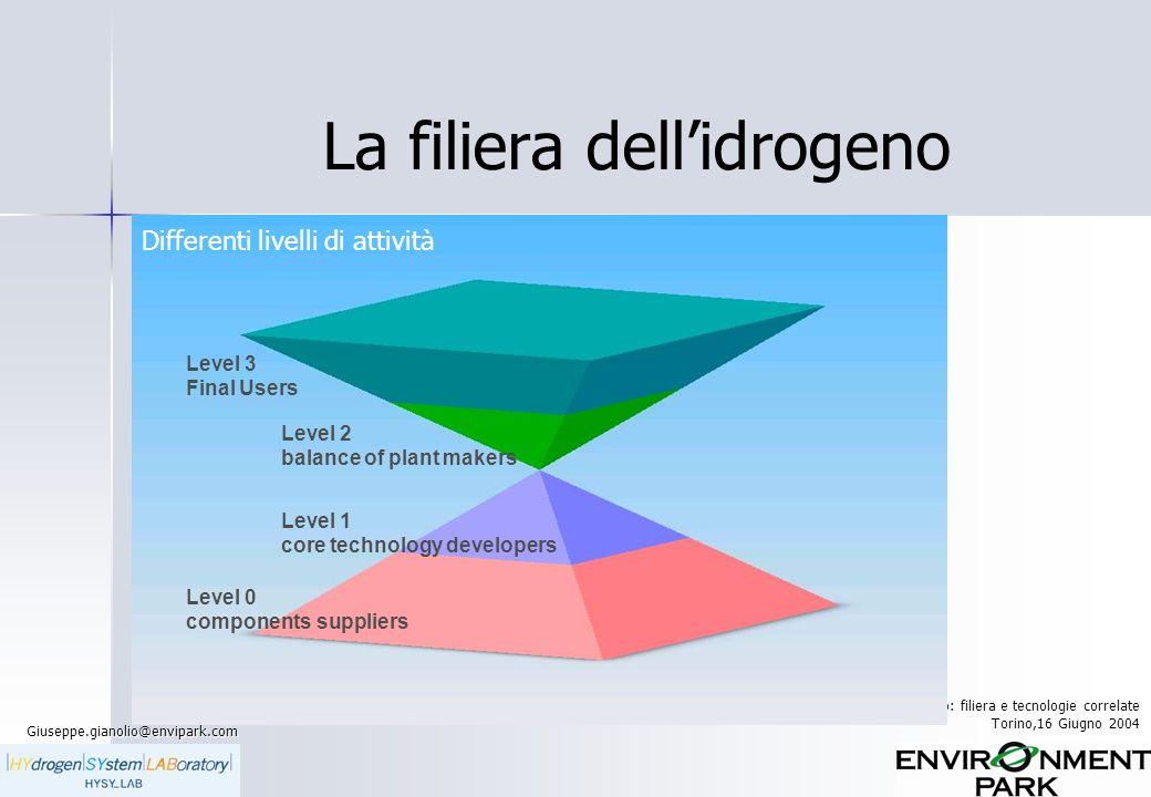 La filiera dell'idrogeno